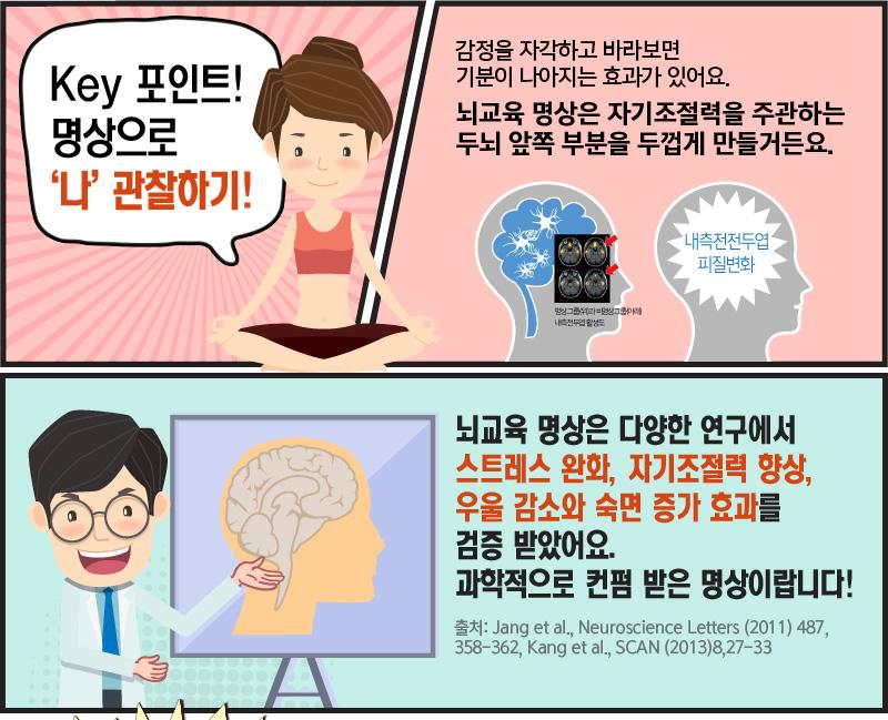 Key 포인트!명상으로'나' 관찰하기! 감정을 자각하고 바라보면기분이 나아지는 효과가 있어요.뇌교육 명상은 자기조절력을 주관하는 두뇌 앞쪽 부분을 두껍게 만들거든요. 뇌교육 명상은 다양한 연구에서 스트레스 완화, 자기조절력 향상,우울 감소와 숙면 증가 효과를 검증 받았어요.과학적으로 컨펌 받은 명상이랍니다! 출처: Jang et al., Neuroscience Letters (2011) 487, 358-362, Kang et al., SCAN (2013)8,27-33