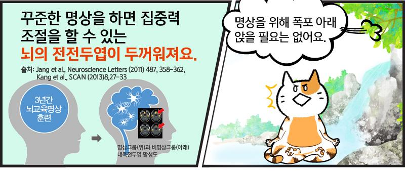 꾸준한 명상을 하면 집중력 조절을 할 수 있는 뇌의 전전두엽이 두꺼워져요. 출처: Jang et al., Neuroscience Letters (2011) 487, 358-362, Kang et al., SCAN (2013)8,27-33 명상을 위해 폭포 아래 앉을 필요는 없어요.